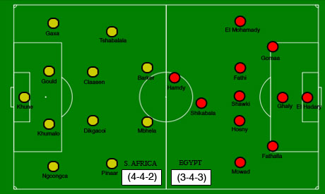 Egypt and South Africa starting formations