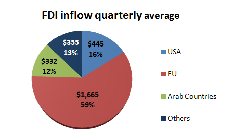 fdi in egypt Introduction kenneth a froot foreign direct investment (fdi) has grown dramatically as a major form of international capital transfer over the past decade.