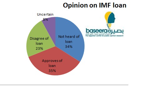 IMF Loan opinion