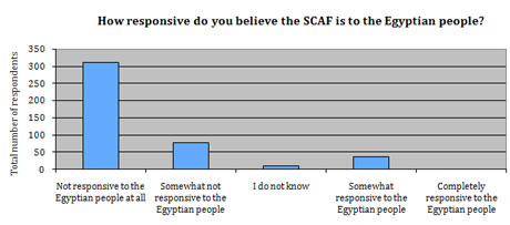How responsive do you believe the SCAF is to the Egyptian people?