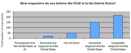 How responsive do you believe the SCAF is to the United States?