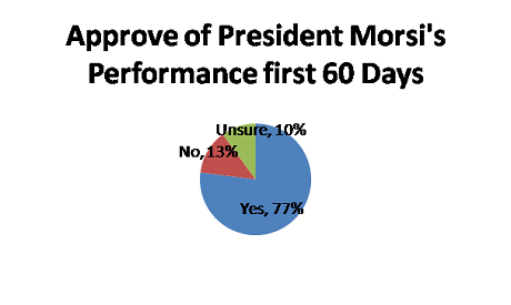 Approval for frrst 60 Days