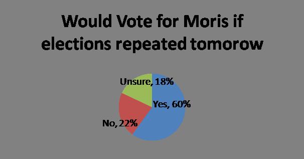 Voting Trend