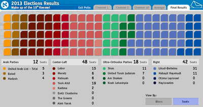 Knesset Elections 2013