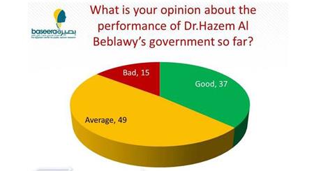 Hazem el-Beblawi gov