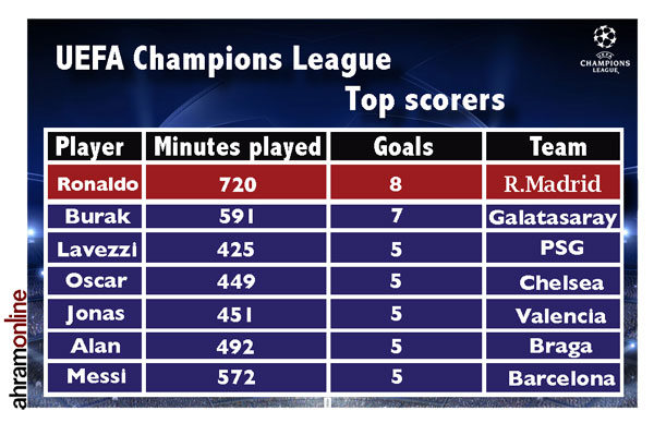 champions league topscorer