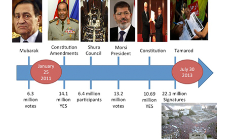 Legitimacy Timeline
