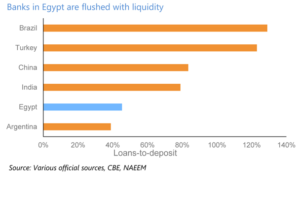 Banks in Egypt