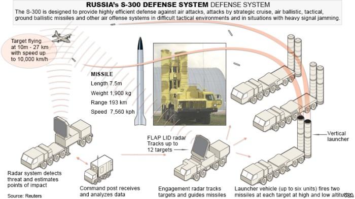 S-300 missle