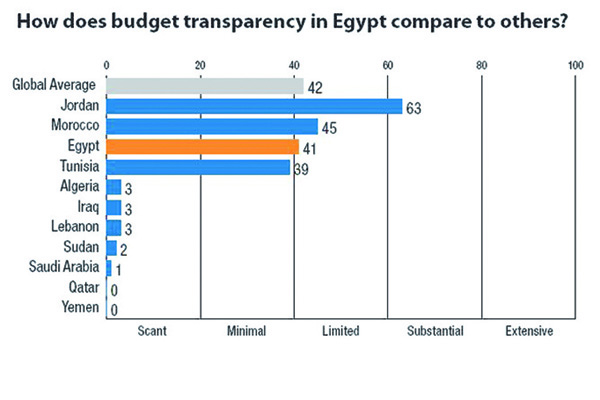 Budget Index