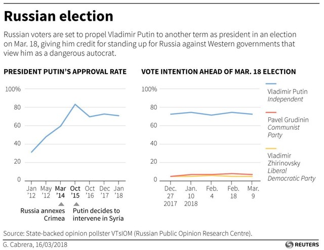 Russian election EPS