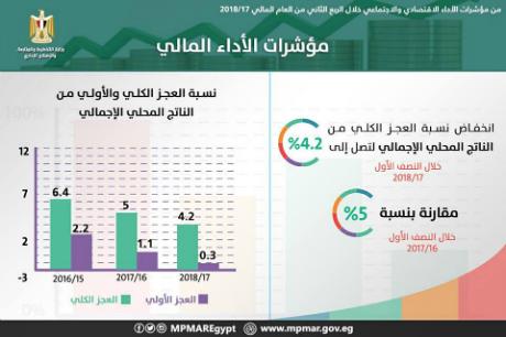 1H 2017-18 budget deficit
