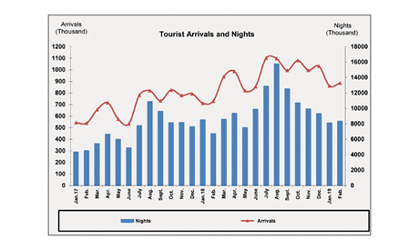 Ahram Online Recovery In Tourism