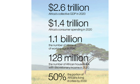 What Africa needs
