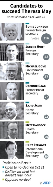 candidates to replace British Prime Minister Theresa May