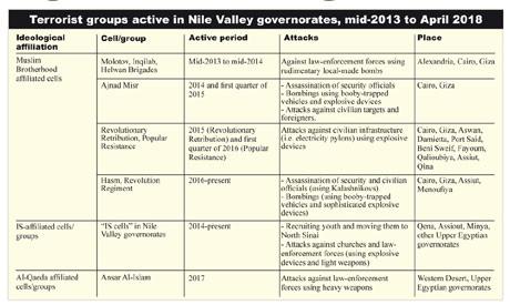 Egypt: Mapping terrorist groups - Analysis - Ahram Online