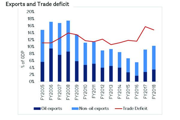 Source: Egypt Economic Monitor