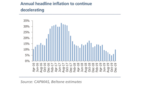 Inflation declines again