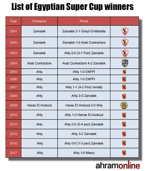 List of Egyptian Super Cup winners