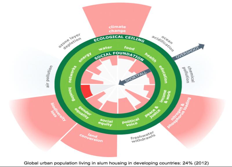 Global urban population