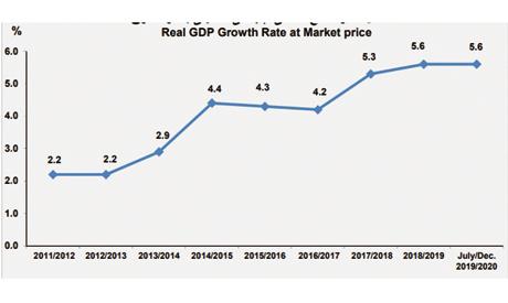 Economic twists and turns