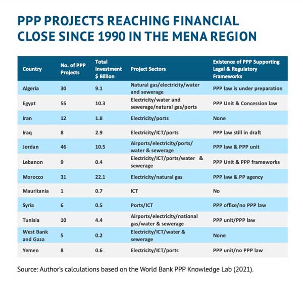 PPP investments