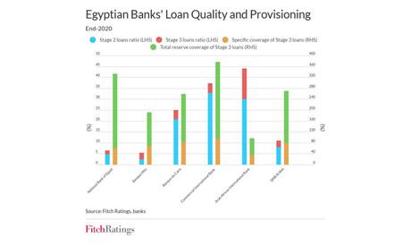 Egypt's banks 'comfortable'