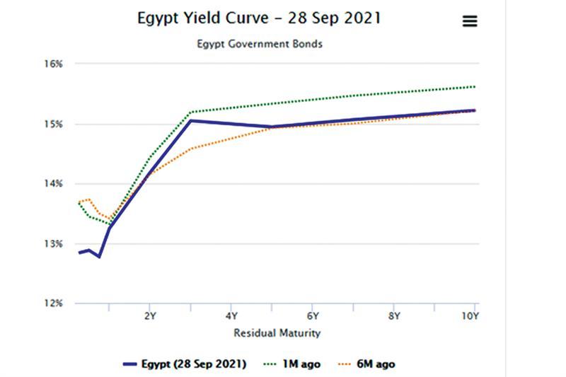 Eurobonds encore